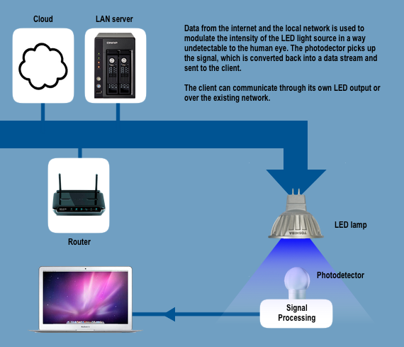 "Li-Fi ""Optical Communication"" Patents"