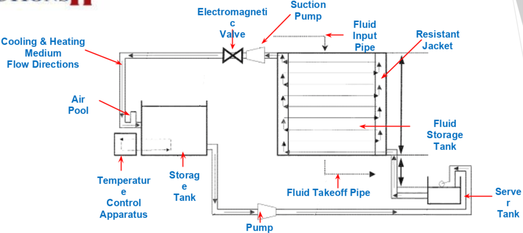 """CONTAMINATION PREVENTION IN FLUID STORAGE TANK"""