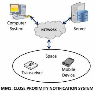 Close Proximity Notification System