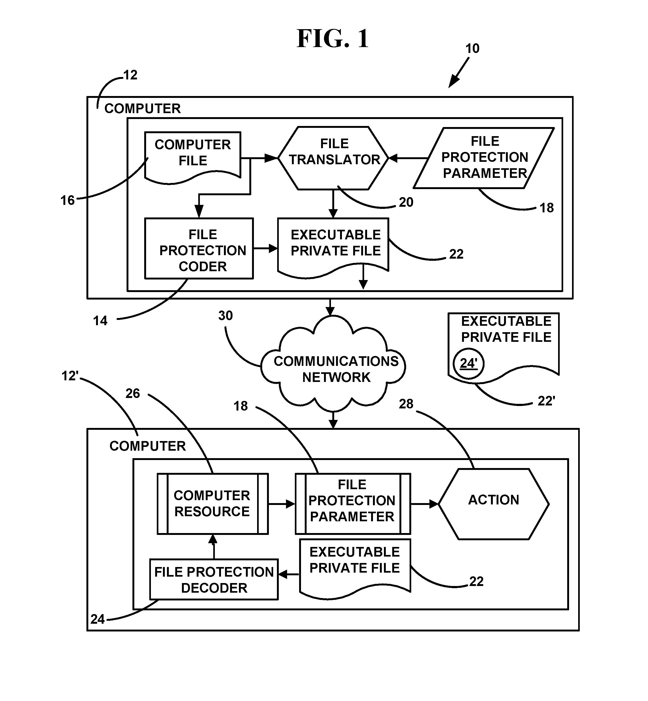Secured Computer File System